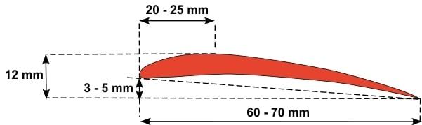 bumerango sparno profilis
